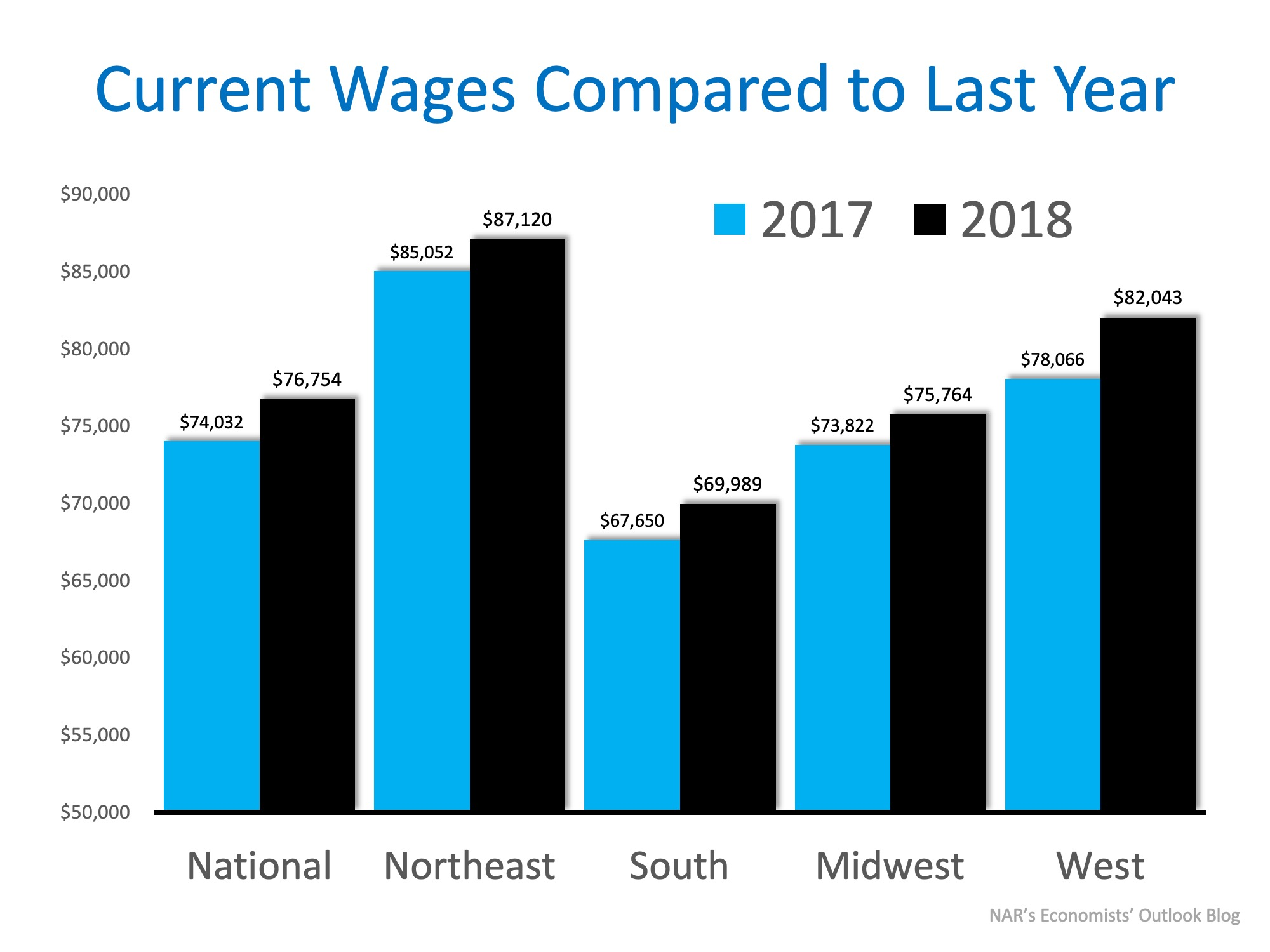 Wage Increases Make Home Buying More Affordable | Simplifying The Market