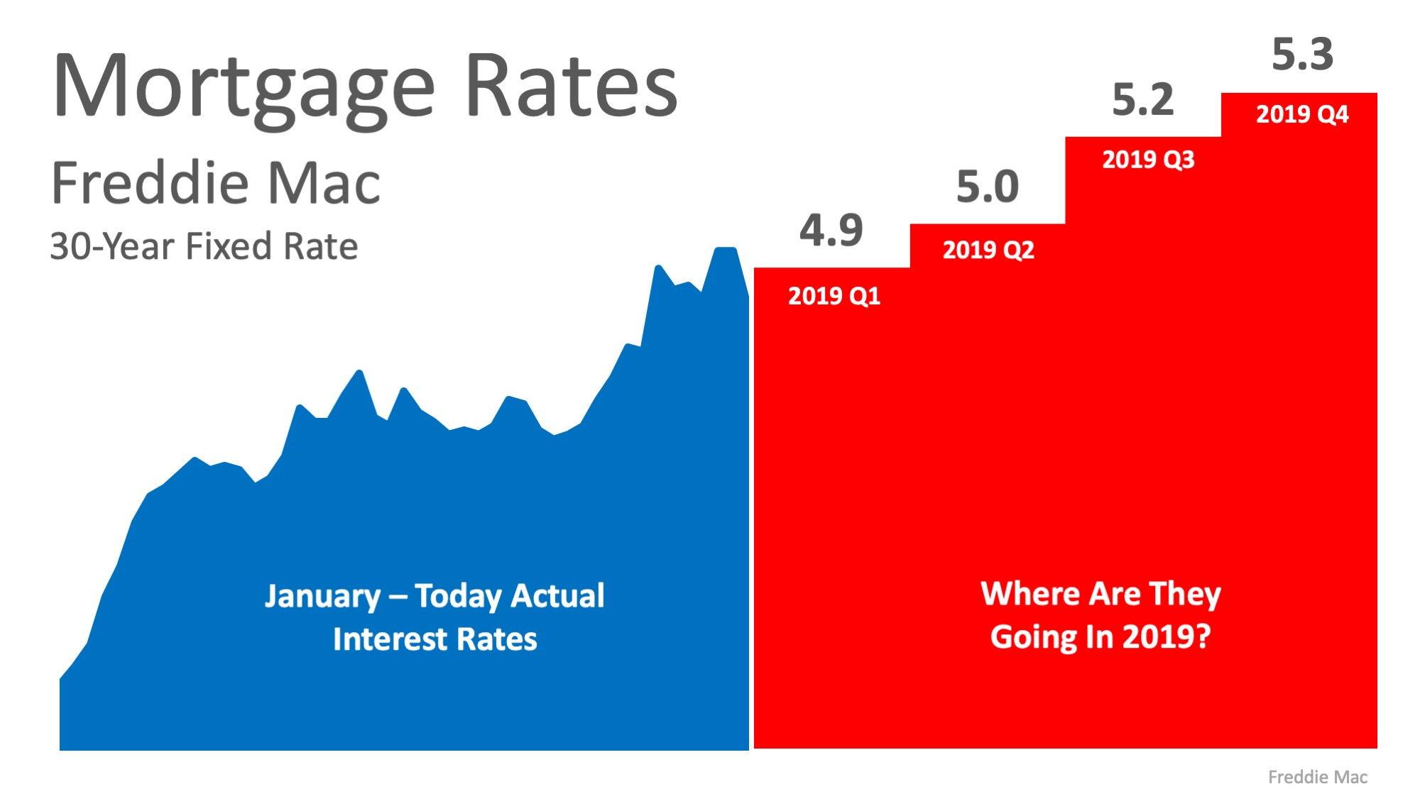 Where Are Interest Rates Headed in 2019?   Simplifying The Market