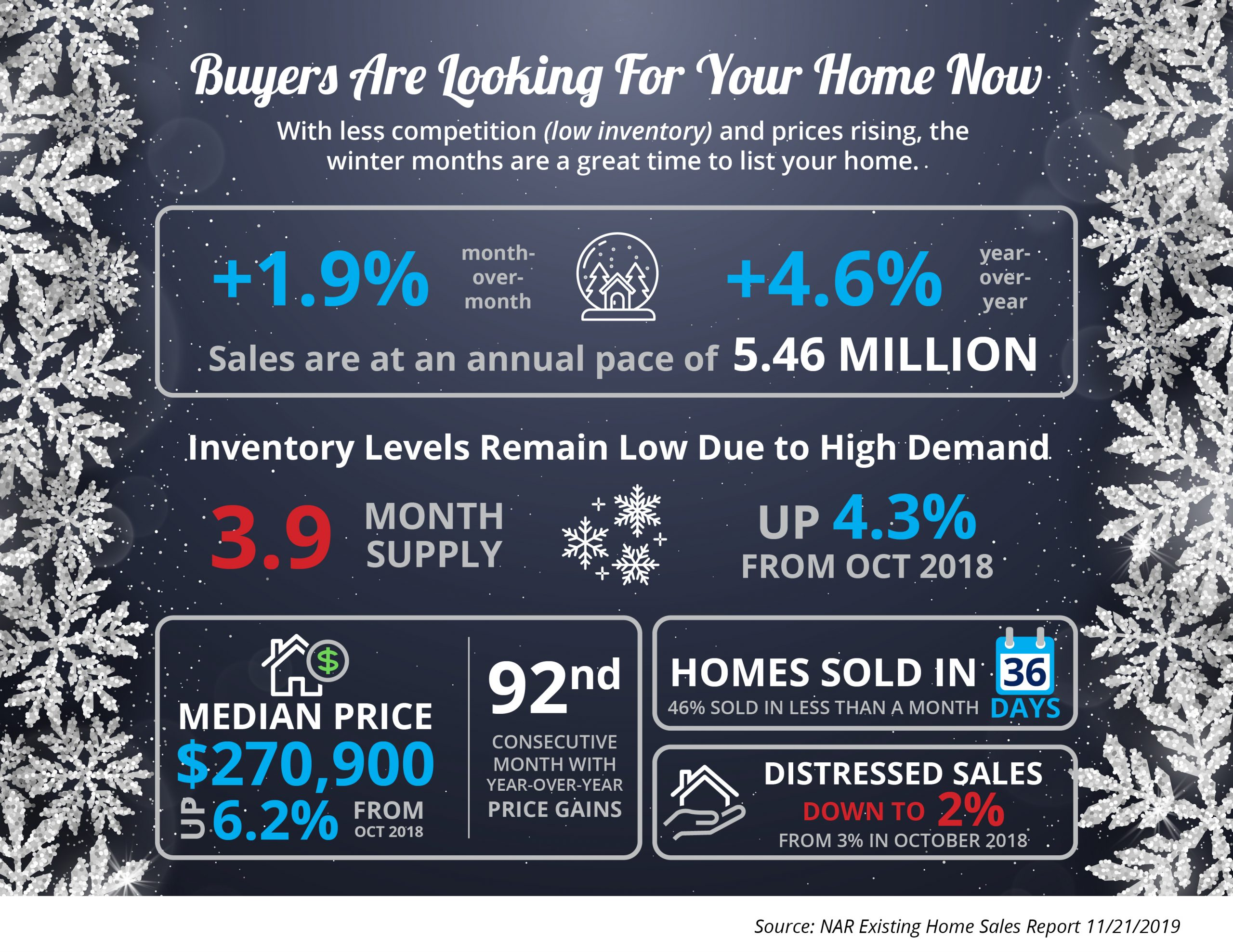 Buyers Are Looking For Your Home [INFOGRAPHIC] | Simplifying The Market