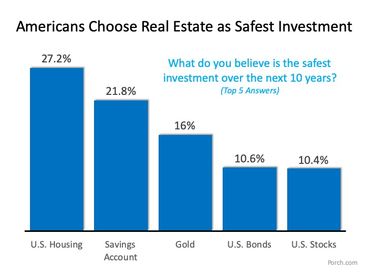 What is the Best Investment for Americans? | Simplifying The Market